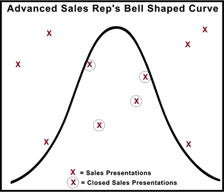 Advanced Sales Persons Bell Shaped Curve