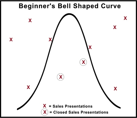 Beginner Sales Reps Bell Shaped Curve